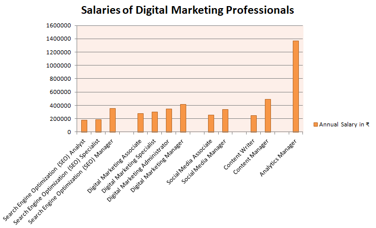 Average salaries of digital marketing professionals in India